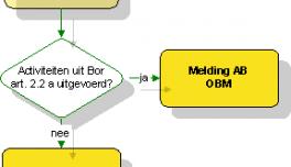 schema OBM